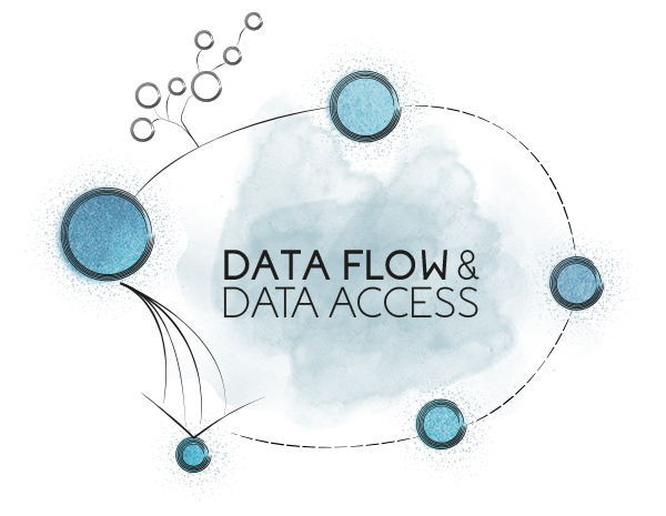 Data flow and data access graph